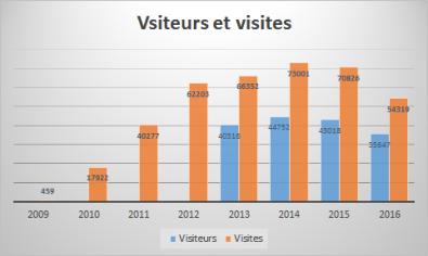 visitesvisiteurs
